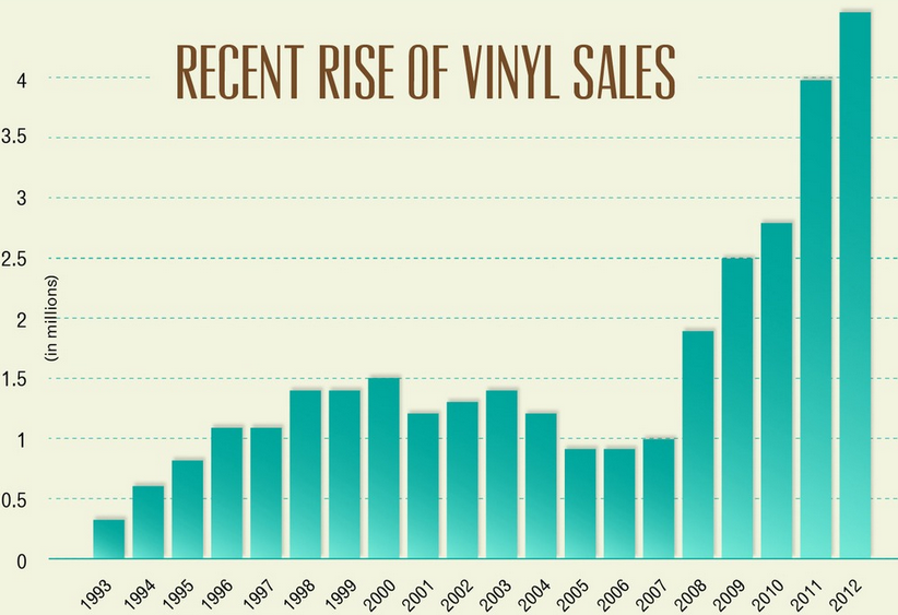 Infographic Vinyl Sales Up 17 Since 2011 The Strut